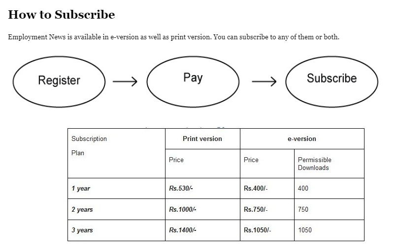 Employment News Paper Subscription Charges