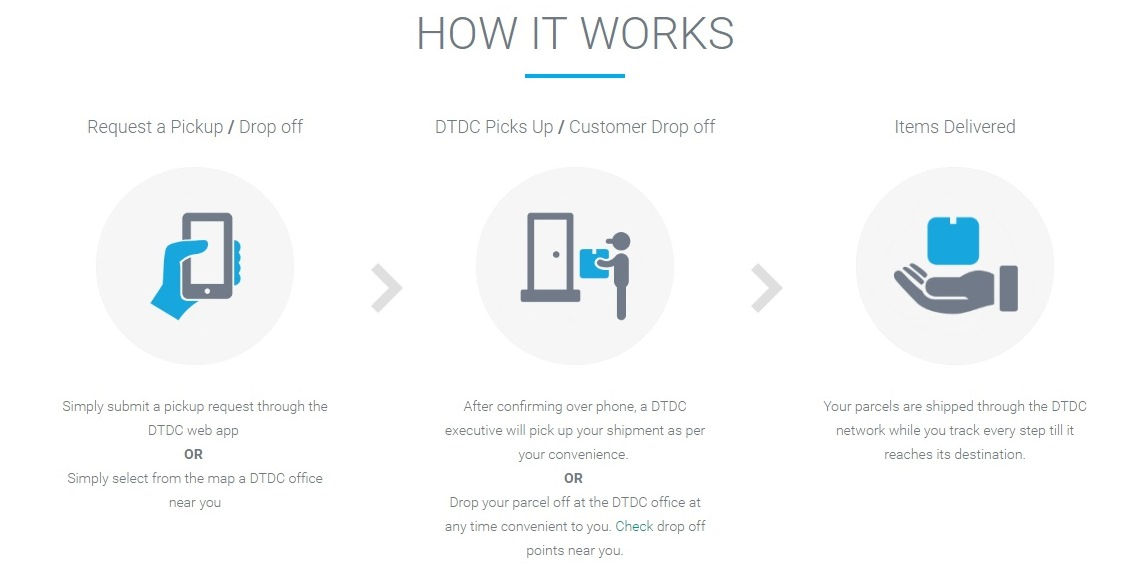 How DTDC Pick-Up Service Works?
